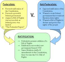 Debate Federalists V Anti Federalists Text Images Music