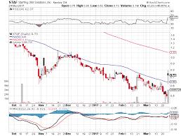 Staf Sharpchart Stocks Watchlist March 27 Diagram