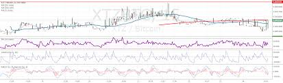 Somr Charting We Can Finally Do Some Advanced Charting On Tezos
