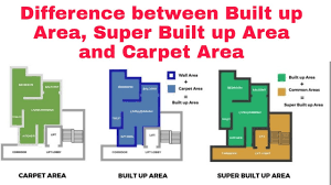 difference between built up area and