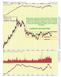 Gold Chart Technical Indicators Outlook For Precious Metals Sector Is Positive Countingpips