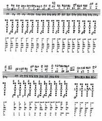 Flute Multiphonics Chart Thomas Johanson Thomjohans On Pinterest