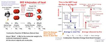 natural gas combustion equation jennarocca