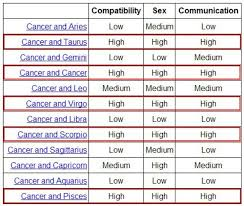 Libra And Cancer Compatibility Chart Zodiac Signs Compatibility Online Charts Collection