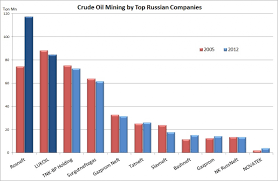 trend towards centralisation in the russian oil market as rosneft  the four leading oil producing companies rosneft lukoil tnk bp and surgutneftegas account for approximately 65% of total market production as of 2012