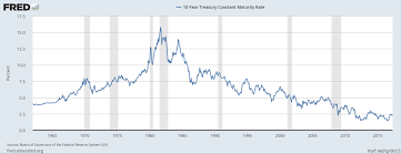 Where To From Here Long Term Interest Rates Under A New