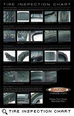Tire Inspection Chart To Help Identify Abnormal Tread Wear