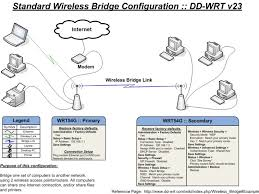 wireless networking two router lan out connecting cable picture source dd wrt com wiki index php