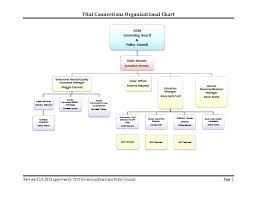 Department Flow Chart Template Military Organization Chart Template