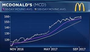 Mcd Stock Quote Interesting Why Some Say It's Time To Buy Beatendown Shares Of McDonald's