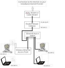 bristol university it services how to set up a home network image of the various components in a home network