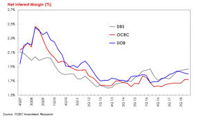 Uob Chart Chart Of The Week Loan Re Pricing Boosts Singapore Banks