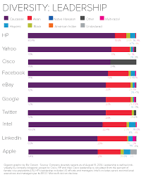 diversity in the workplace essay cultural diversity paper behavior  eight charts that put tech companies diversity stats into leadership diversity final new