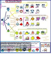 Tamagotchi Keitai Growth Chart