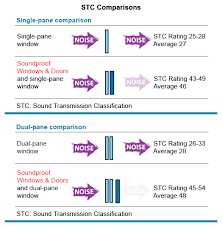 Noise Reduction Rating Chart Coladot