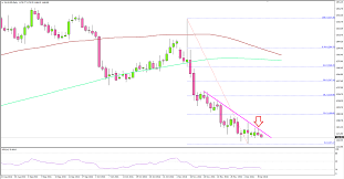 Gold Price Daily Chart Suggest Support Formation Titan Fx