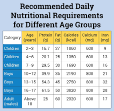 Nutrition Chart For Teens Calorie Requirement For Boys Of Different Age Groups