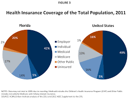 figure 3 health insurance coverage of the total population 2016