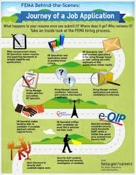 journey of a job application fema careers the below infographic explains what happens behind the scenes after you ve submitted your application for a text version of the infographic