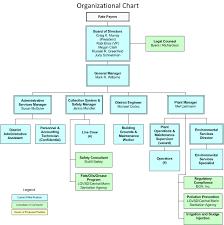 Organizational Chart Of A Drugstore Las Gallinas Valley Sanitary District Organizational Chart