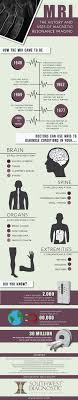 swdic history and uses of mri infographic the job fields