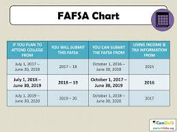 2017 2018 Pell Grant Income Chart Efc Chart 2017 18 Gallery Of Chart 2019