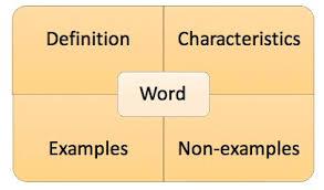 Frayer Model Examples Vocabulary