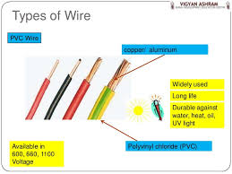 your home electrical system explained readingrat net House Electrical Wiring Components wiring part 3 wires & cables, house wiring home electrical wiring components