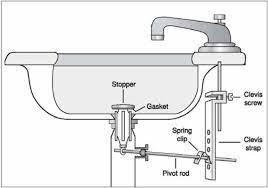 bathroom sink stopper removal