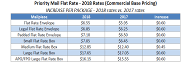 2018 Usps Postage Price Change What It Means For Our