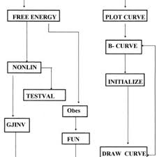 A Software Structure B Flow Chart For Computing Dg F 0
