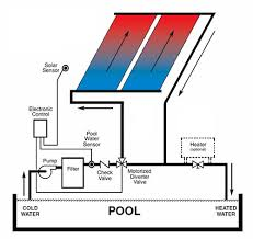solar pool heating schematic motorcycle schematic solar pool heating schematic