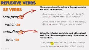Reflexive Verbs Reflexive Pronouns Verbos Reflexivos