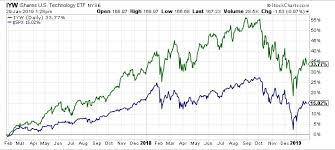 Lifetime Stock Charts Stock Market Basics How To Select The Best Tech Stocks For 2019