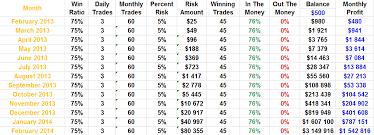 Binary options profits