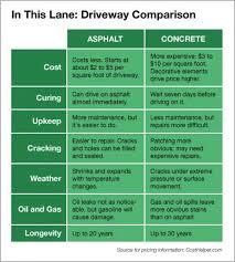 Pros And Cons Asphalt Vs Concrete Driveway Concrete