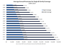 As you can see from the factors listed above, there's a lot that goes into determining the price of insurance. Private Exchanges Healthcare Costs And Employee Affordability Alvarez Marsal Management Consulting Professional Services