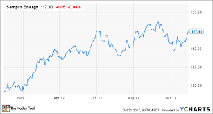 After The Oncor Acquisition Sempra Energys 3q Earnings