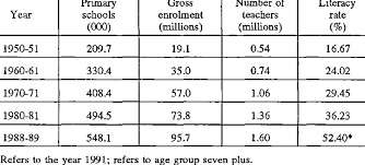 Growth Tables 1 Growth Of Primary Education In India Download Table