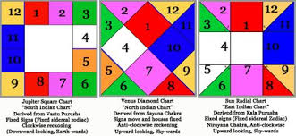 Sidereal Astrology Chart Yahoo Image Search Results