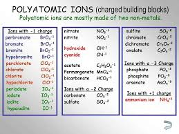 Ion Chart Polyatomic Ion Charts Word Excel Fomats