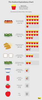 Sodium Food Chart 13 Factual Sodium Chart Diet