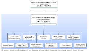 Ousd Org Chart Welcome To L Mr