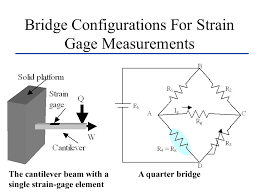 32 bridge configurations for strain gage measurements the cantilever beam with a single strain gage element a quarter bridge