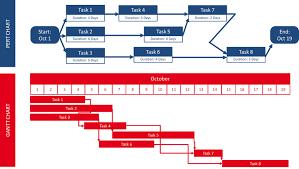 Pert Chart Exercises What Is A Gantt Chart Scheduler
