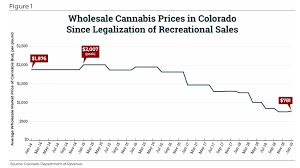States Should Be Wary Of Itep Marijuana Tax Policy Tax