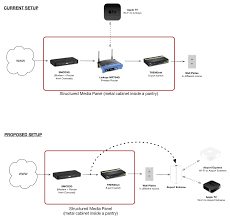 comcast gateway > switch > airport extr official apple here s a diagram of my current and proposed setup