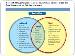 State Powers Vs Federal Powers Venn Diagram National And State Powers Ppt Download