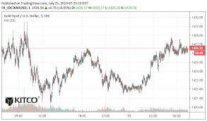 Gold Resting Silver Continues To Run Kitco News