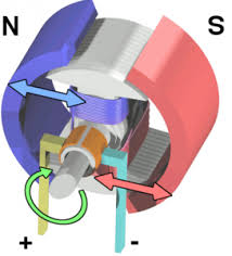 electric motor physics. Uses Of An Electric Motor Physics .